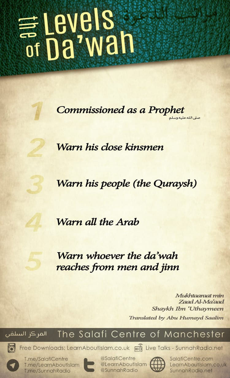 The Levels of Daw'ah – Ibn 'Uthaymeen from Ibnul-Qayyim